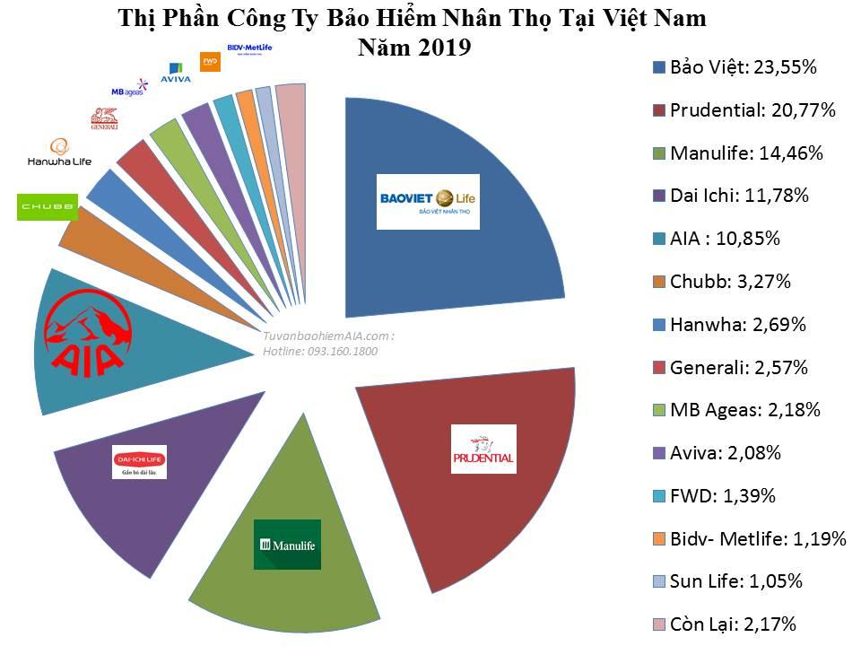 thi-phan-cong-ty-bao-hiem-nhan-tho-2019-2020